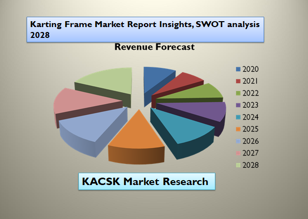 Karting Frame Market Report Insights, SWOT analysis 2028