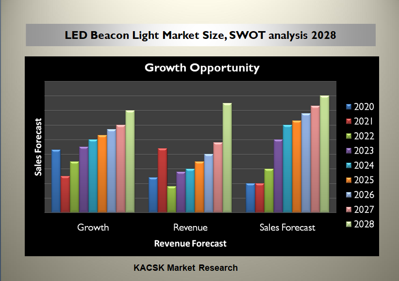 LED Beacon Light Market Size, SWOT analysis 2028