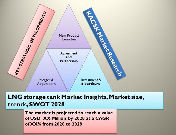 LNG storage tank Market Insights, Market size, trends, SWOT 2028