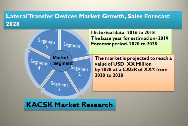 Lateral Transfer Devices Market Growth, Sales Forecast 2028