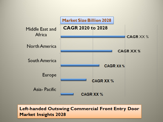 Left-handed Outswing Commercial Front Entry Door Market Insights 2028