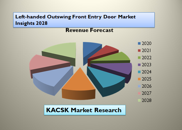 Left-handed Outswing Front Entry Door Market Insights 2028