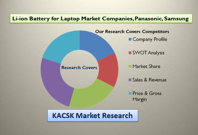 Li-ion Battery for Laptop Market Companies, Panasonic, Samsung