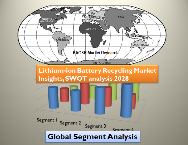 Lithium-ion Battery Recycling Market Insights, SWOT analysis 2028