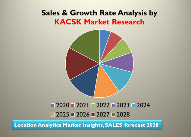 Location Analytics Market Insights, SALES forecast 2028