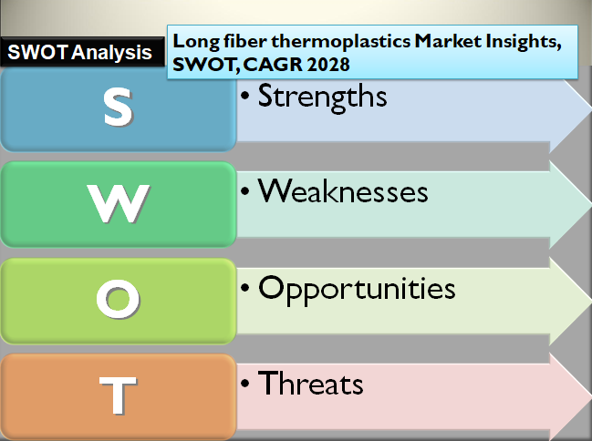 Long fiber thermoplastics Market Insights, SWOT, CAGR 2028