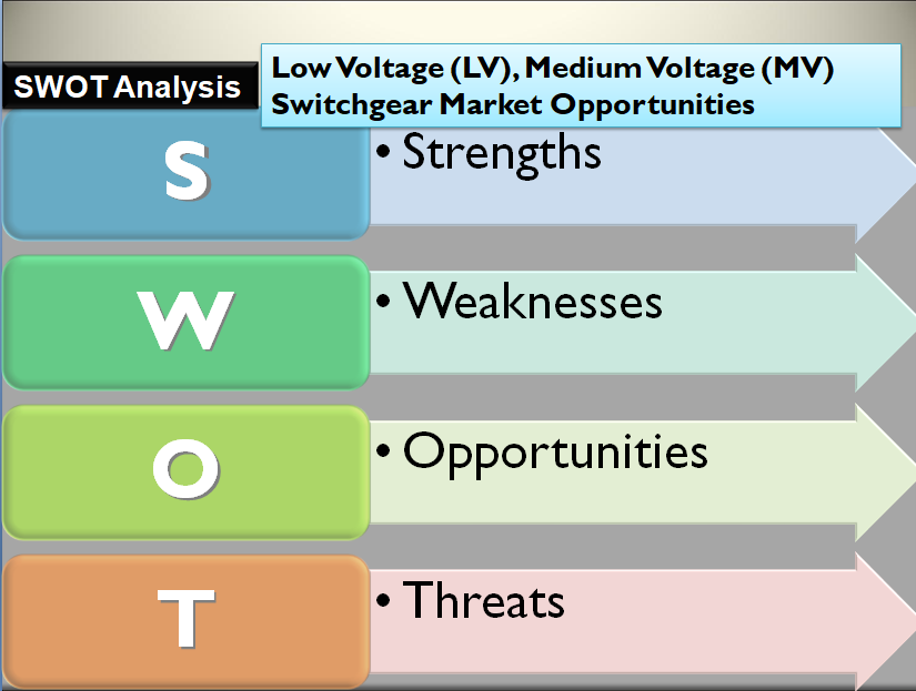 Low Voltage (LV), Medium Voltage (MV) Switchgear Market Opportunities