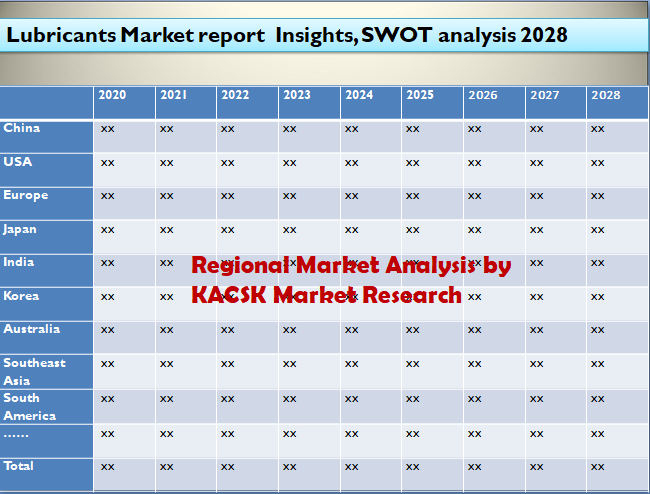 Lubricants Market report  Insights, SWOT analysis 2028