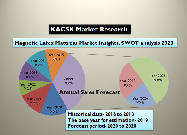 Magnetic Latex Mattress Market Insights, SWOT analysis 2028