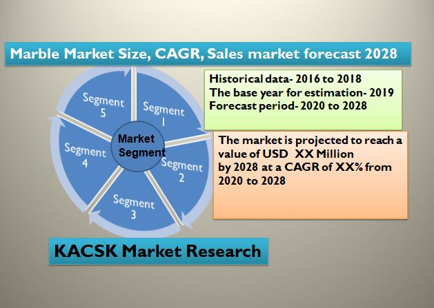 Marble Market Size, CAGR, Sales market forecast 2028