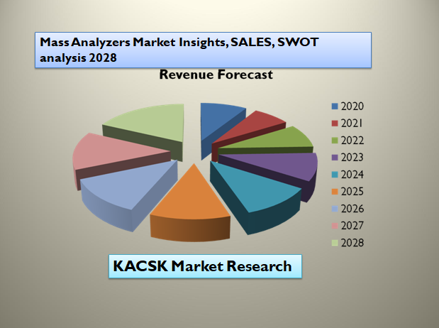 Mass Analyzers Market Insights, SALES, SWOT analysis 2028