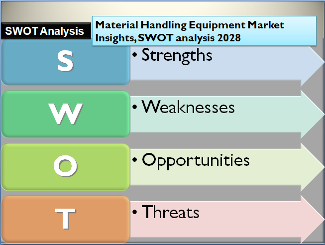 Material Handling Equipment Market Insights, SWOT analysis 2028
