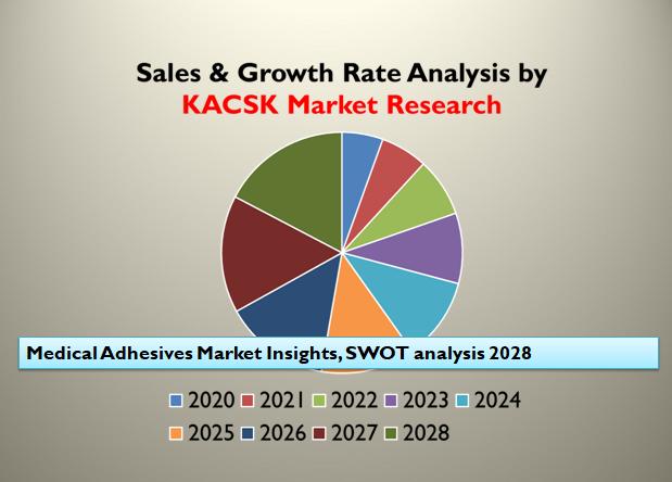 Medical Adhesives Market Insights, SWOT analysis 2028