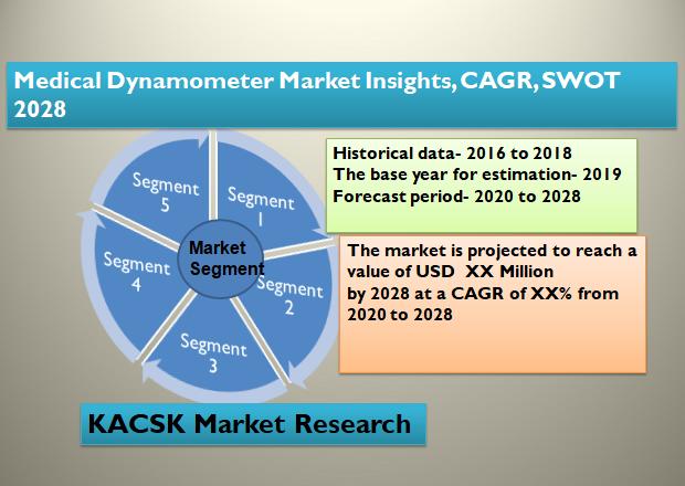 Medical Dynamometer Market Insights, CAGR, SWOT 2028