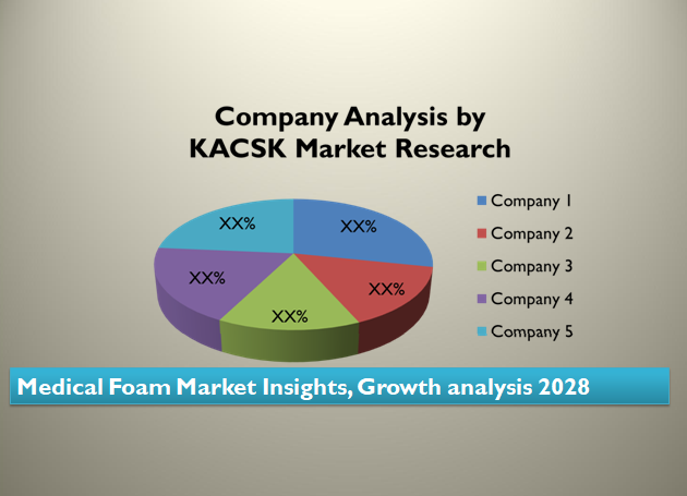 Medical Plastics Market Insights, SWOT analysis 2028