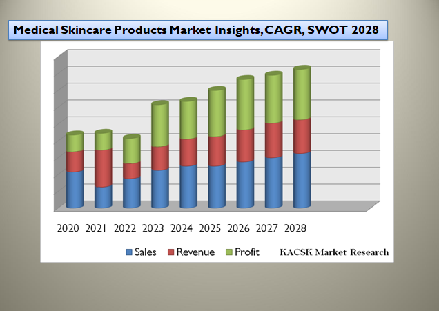 Medical Skincare Products Market Insights, CAGR, SWOT 2028