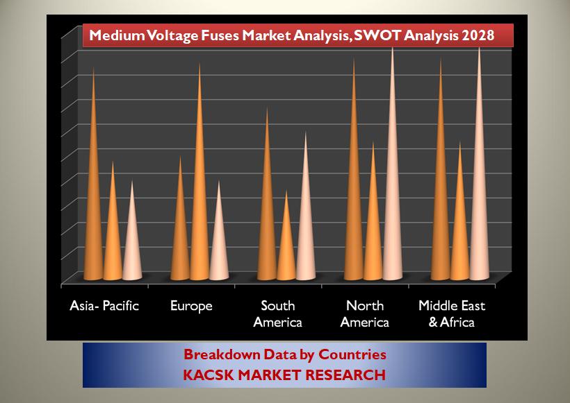 Medium Voltage Fuses Market Analysis, SWOT analysis 2028