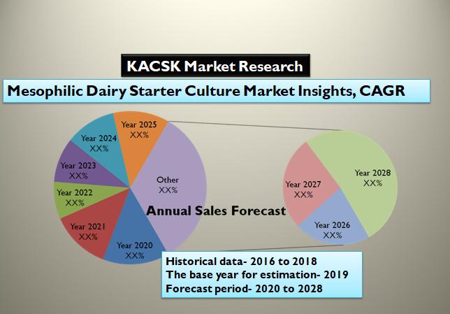Mesophilic Dairy Starter Culture Market Insights, CAGR, SWOT 2028