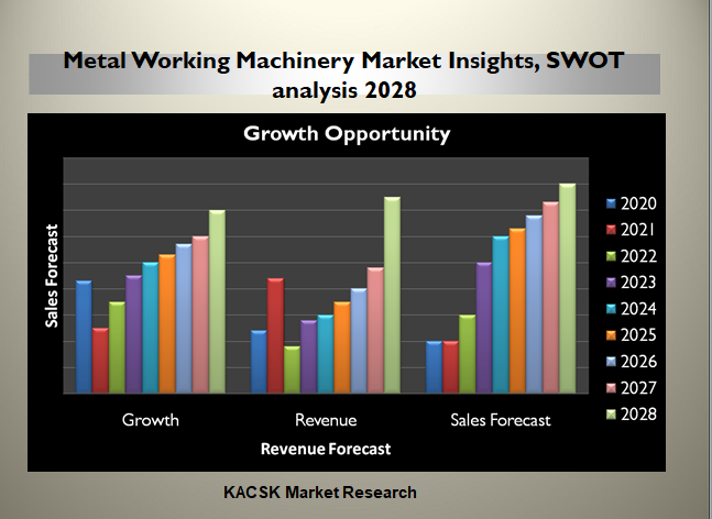 Metal Working Machinery Market Insights, SWOT analysis 2028