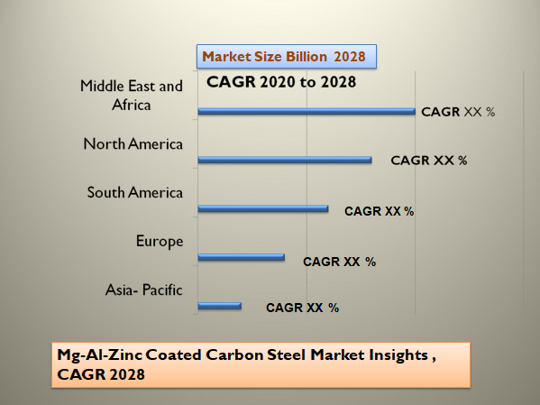 Mg-Al-Zinc Coated Carbon Steel Market Insights , CAGR 2028