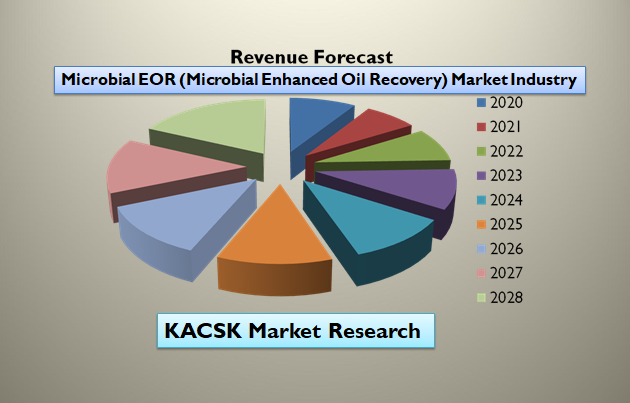 Microbial EOR (Microbial Enhanced Oil Recovery) Market Industry