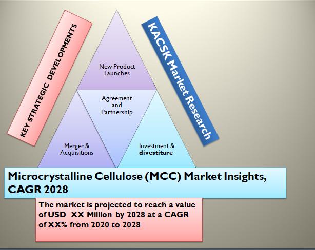 Microcrystalline Cellulose (MCC) Market Insights, CAGR 2028