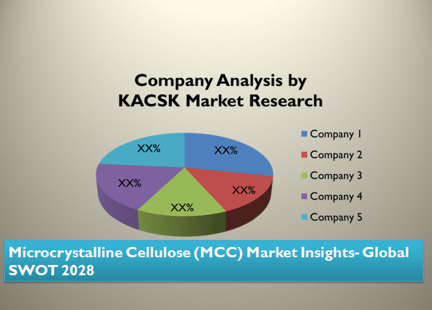 Microcrystalline Cellulose (MCC) Market Insights- Global SWOT 2028