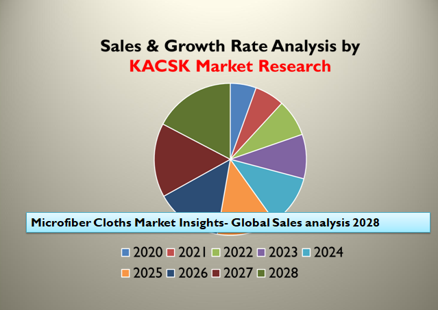 Microfiber Cloths Market Insights- Global Sales analysis 2028
