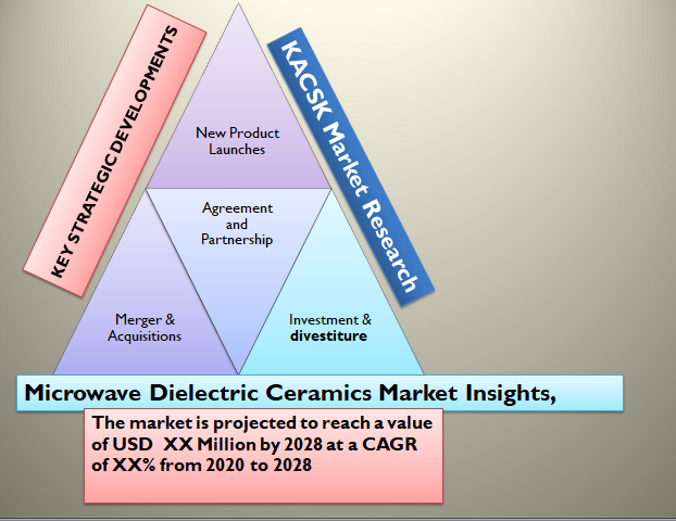 Microwave Dielectric Ceramics Market Insights, SWOT analysis 2028