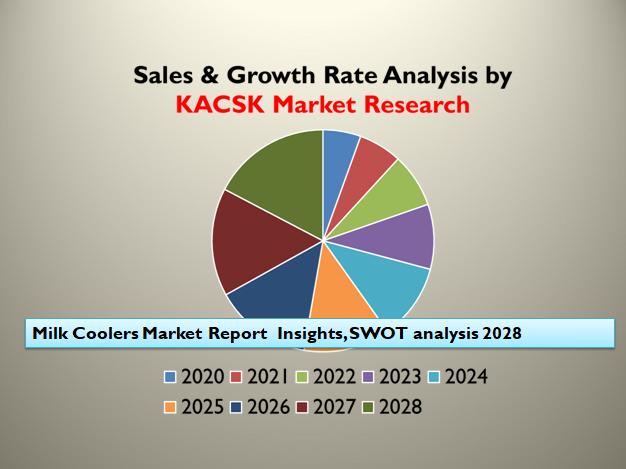 Milk Coolers Market Report  Insights, SWOT analysis 2028