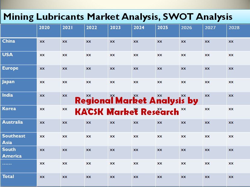 Mining Lubricants Market Analysis