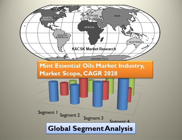 Mint Essential Oils Market Industry,Market Scope, CAGR 2028