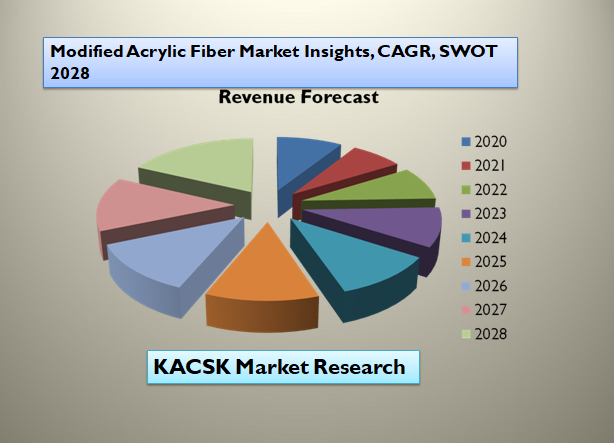 Modified Acrylic Fiber Market Insights, CAGR, SWOT 2028
