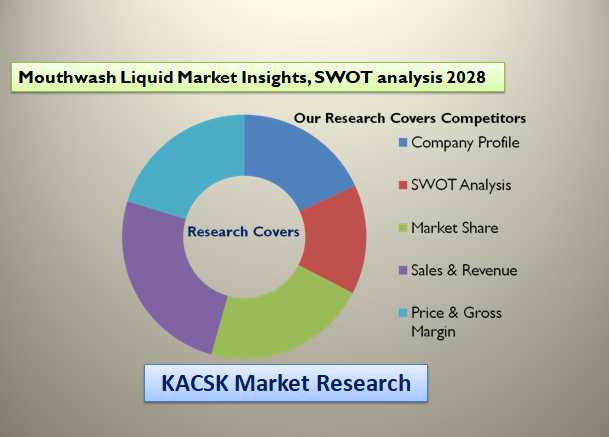Mouthwash Liquid Market Insights, SWOT analysis 2028