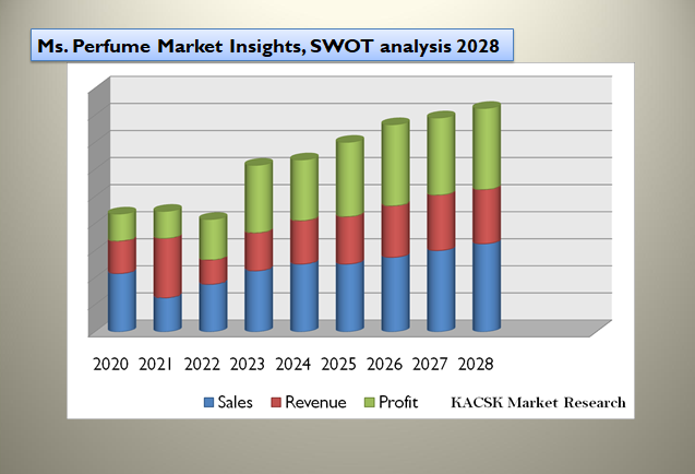Ms. Perfume Market Insights, SWOT analysis 2028