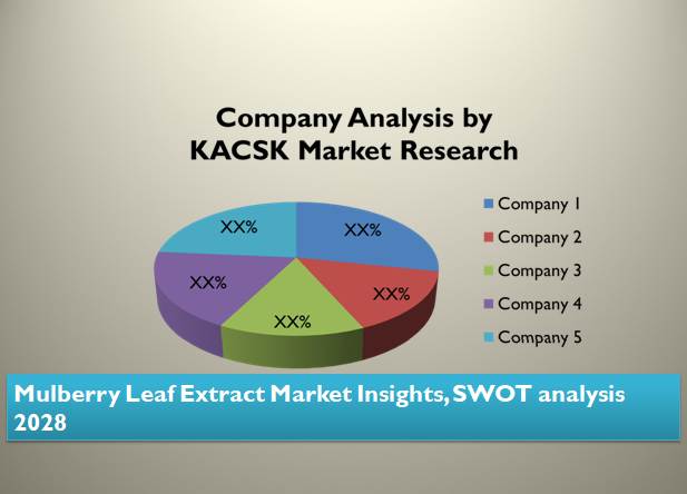 Mulberry Leaf Extract Market Insights, SWOT analysis 2028