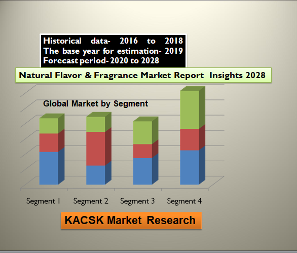 Natural Flavor & Fragrance Market Report Insights 2028