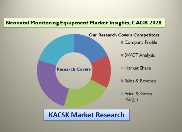 Neonatal Monitoring Equipment Market Insights, CAGR 2028