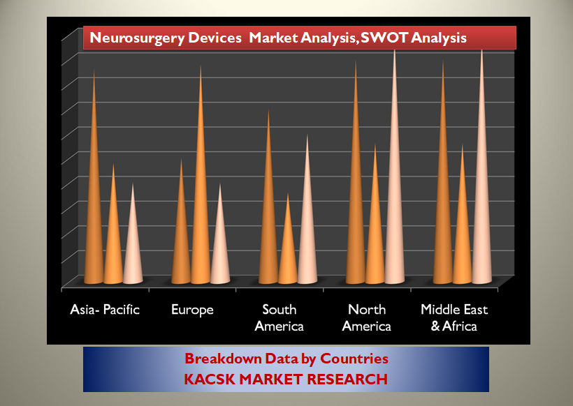 Neurosurgery Devices Market Analysis, SWOT, CAGR 2028
