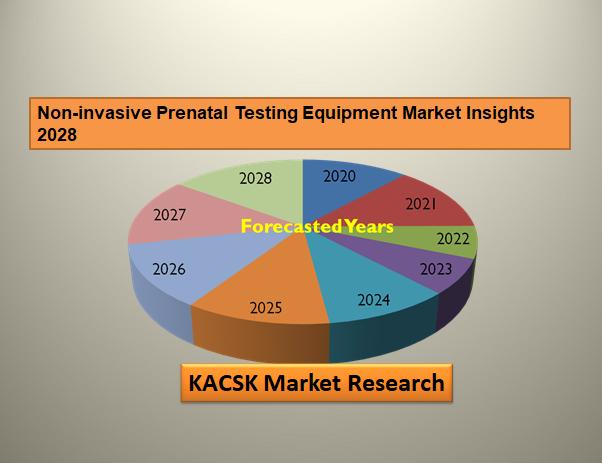 Non-invasive Prenatal Testing Equipment Market Insights 2028