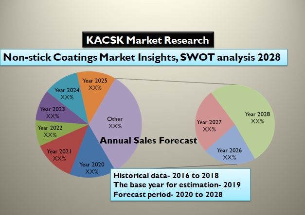 Non-stick Coatings Market Insights, SWOT analysis 2028
