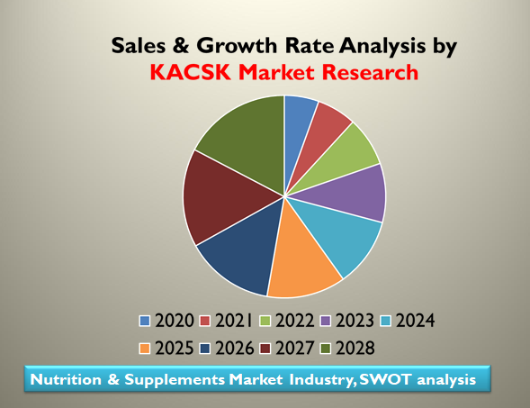 Nutrition & Supplements Market Industry, SWOT analysis