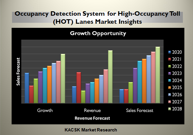 Occupancy Detection System for High-Occupancy Toll (HOT) Lanes Market Insights