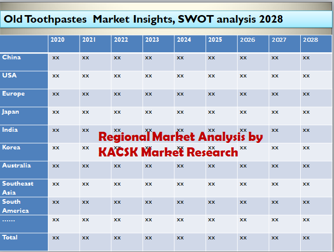 Old Toothpastes Market Insights, SWOT analysis 2028