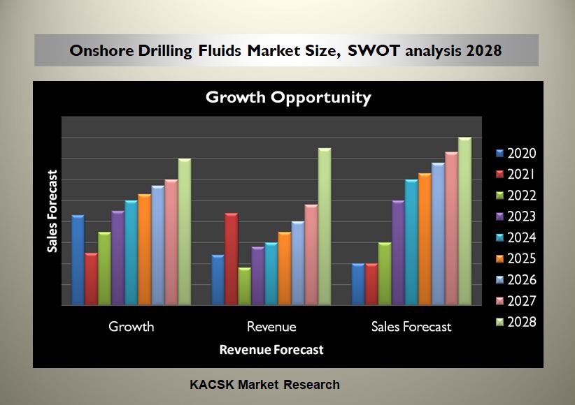 Onshore Drilling Fluids Market Size, SWOT analysis 2028