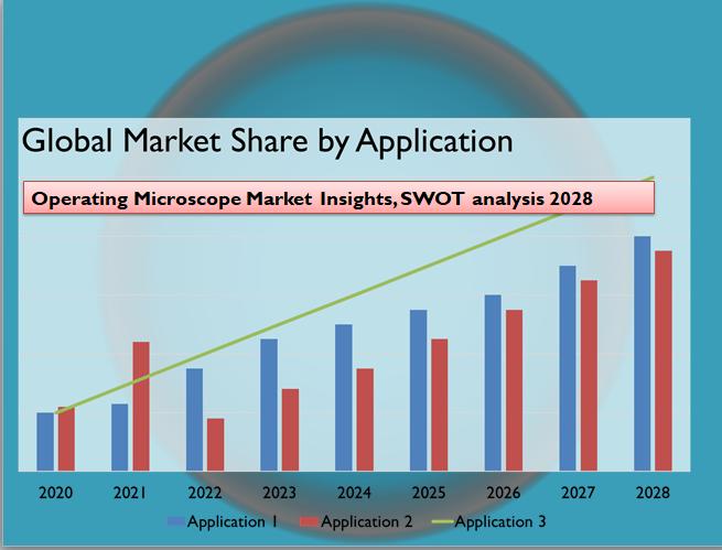Operating Microscope Market Insights, SWOT analysis 2028