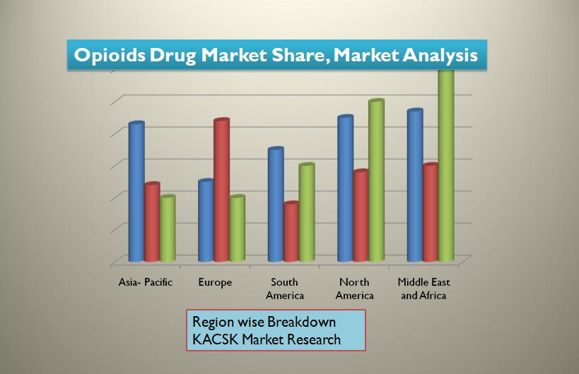 Opioids Drug Market Share, Market Analysis