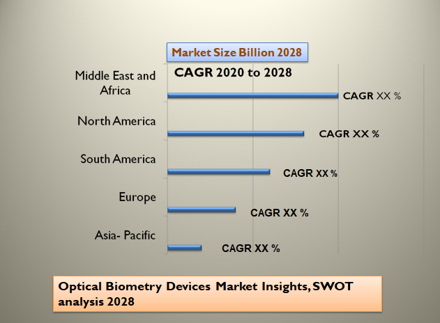Optical Biometry Devices Market Insights, SWOT analysis 2028