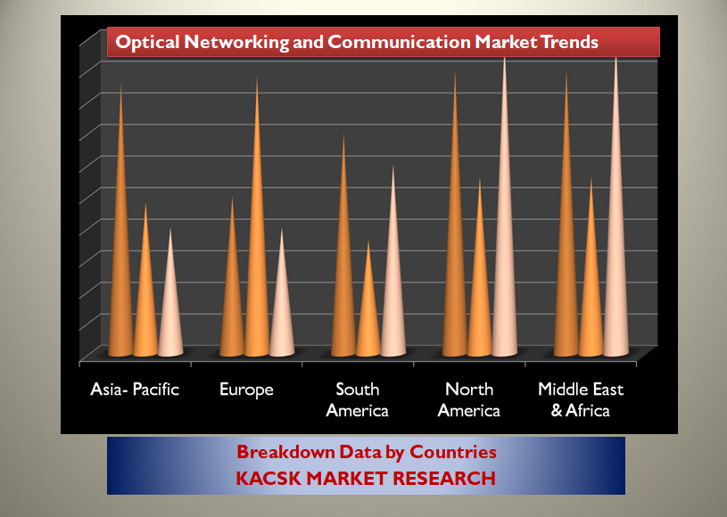 Optical Networking and Communication Market Trends