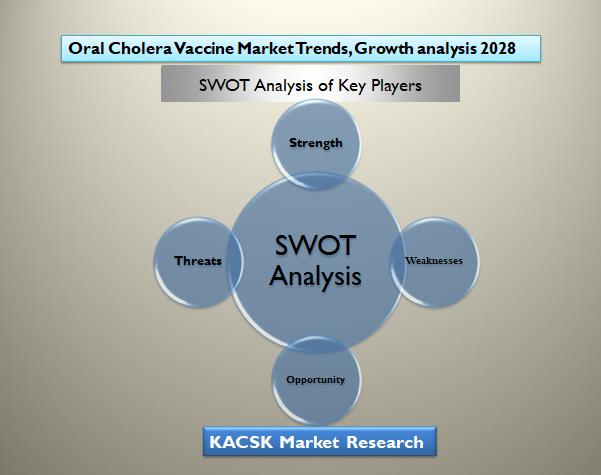 Oral Cholera Vaccine Market Trends, Growth analysis 2028